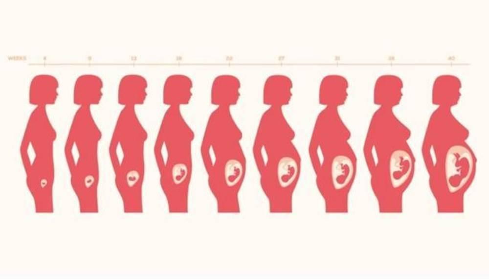 产前引起宫缩5个外力因素,孕妈尽量避免,产后也有宫缩痛?