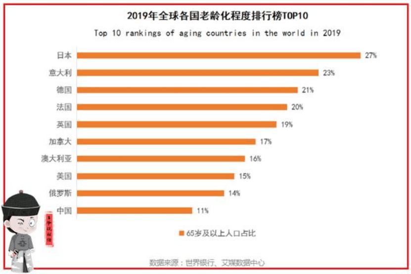 中国65岁以上人口_中国经济正面临一个巨大的难题