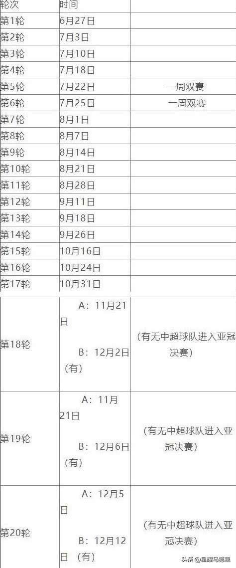 晚上7点,亚冠BIG4获喜讯!中超赛程预案曝光,全年仅1次一周双赛