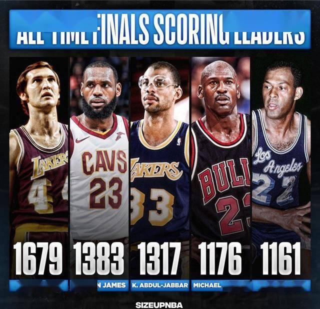 仅差296分屈居第二!詹姆斯退役前能否摘下NBA总决赛得分王?