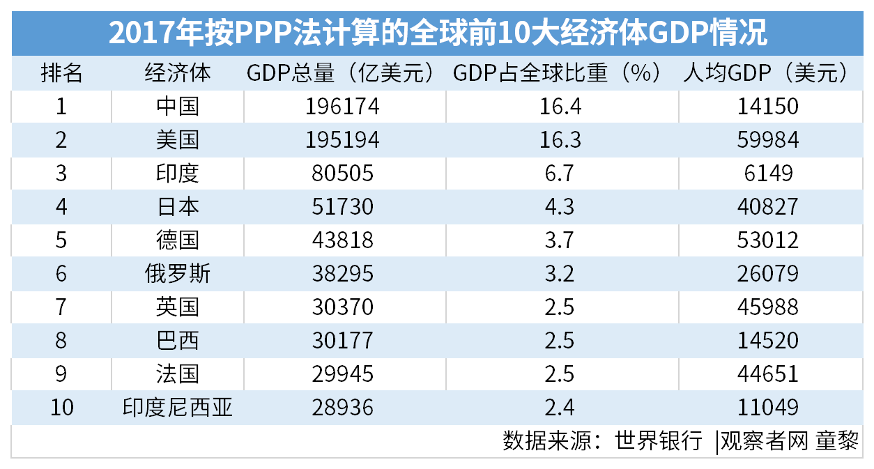 全球经济总量 中国比重 饼图_炒饼图片