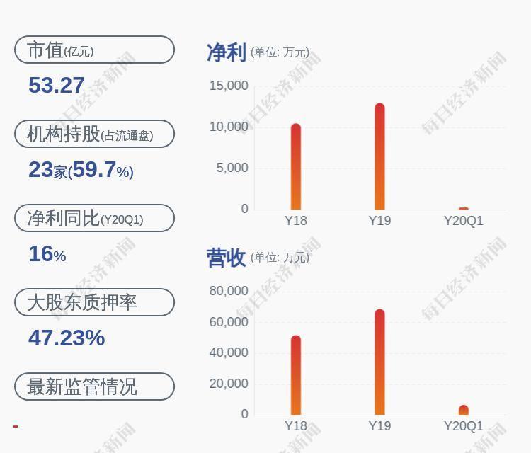 运达科技:控股股东质押公司股份4063万股
