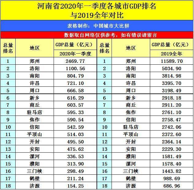 2020年新乡市gdp排名_全国城市GDP50强, 广东4个, 浙江7个 山东靠前, 它才是第一