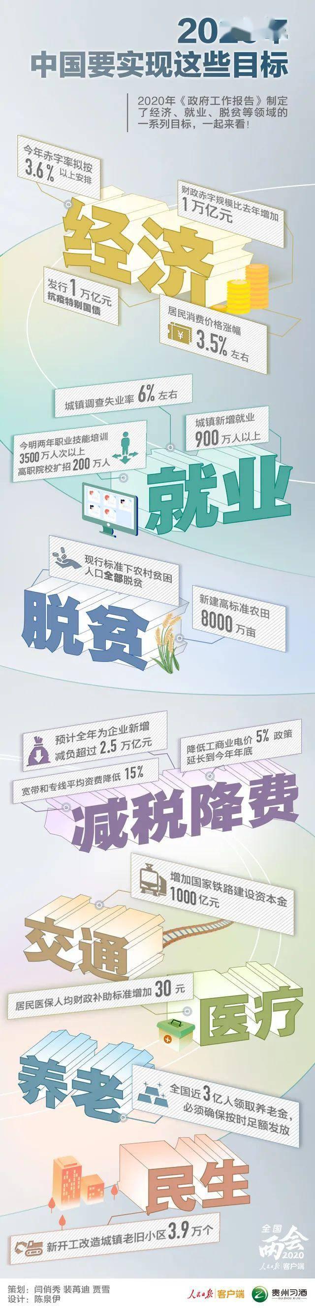 与你有关!2020年,中国要实现这些目标