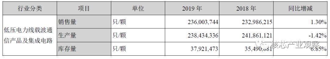 国外芯片技术交流-从2019年报看国产MCUrisc-v单片机中文社区(6)