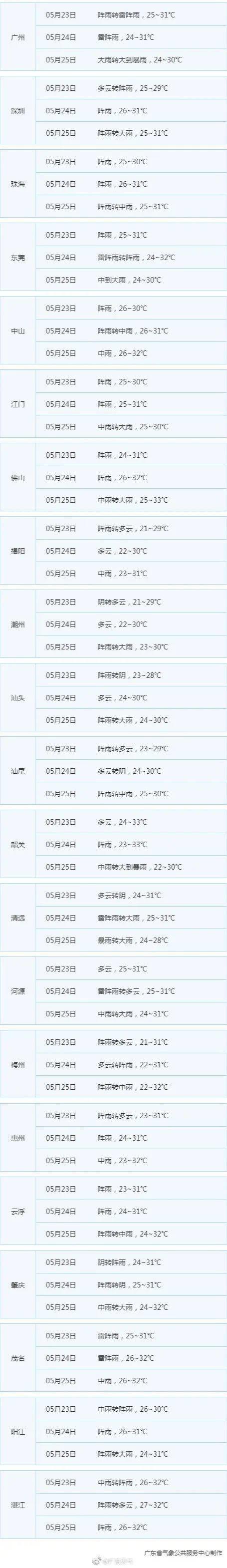 广州市三防指挥部发布21日至22日特大暴雨情况