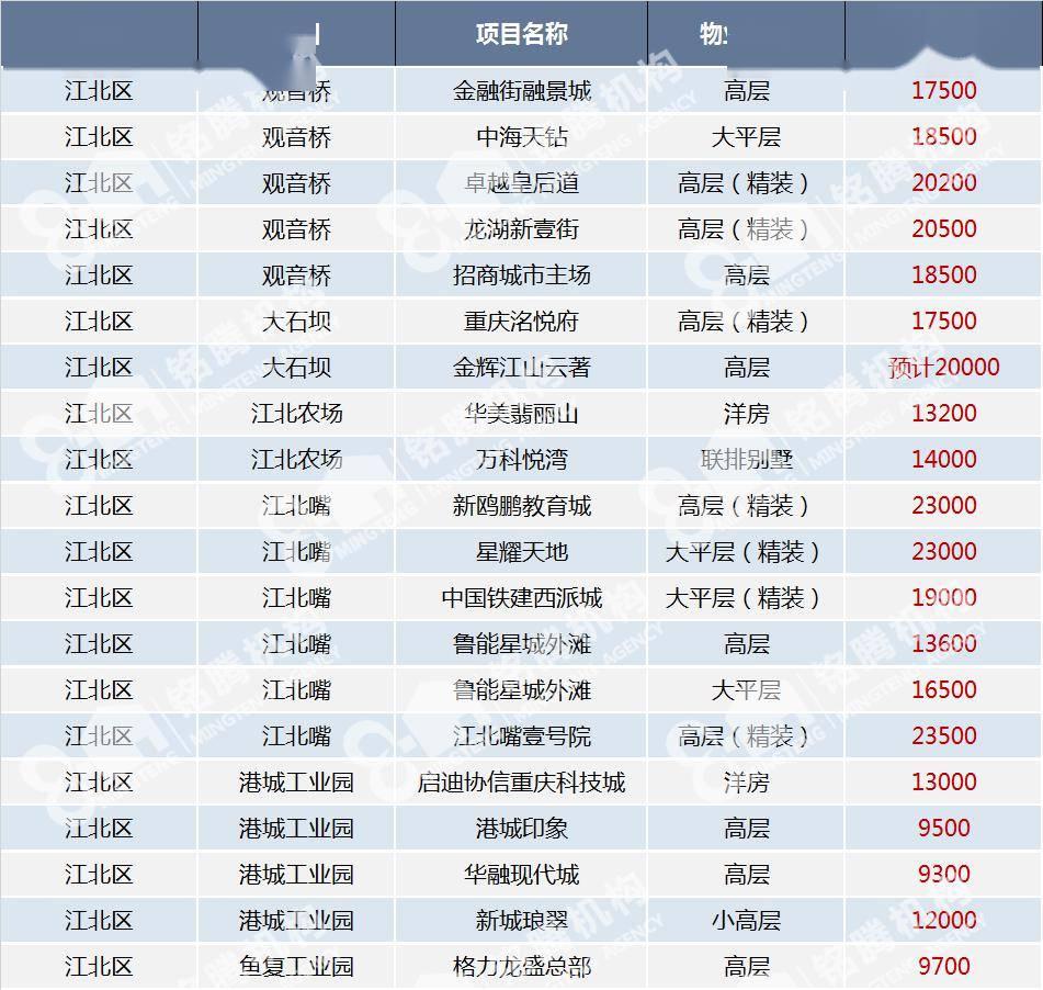 鹤壁新区房价一览表