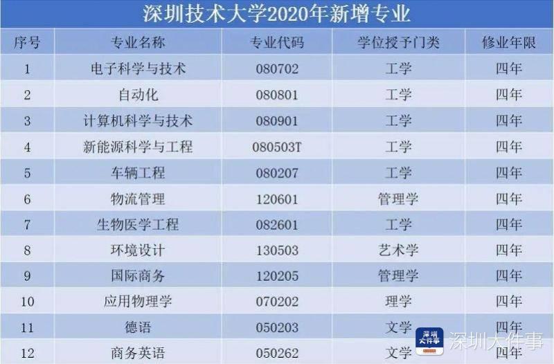 深圳技术大学今年面向全国招生1600人,将首招文科生和艺术生