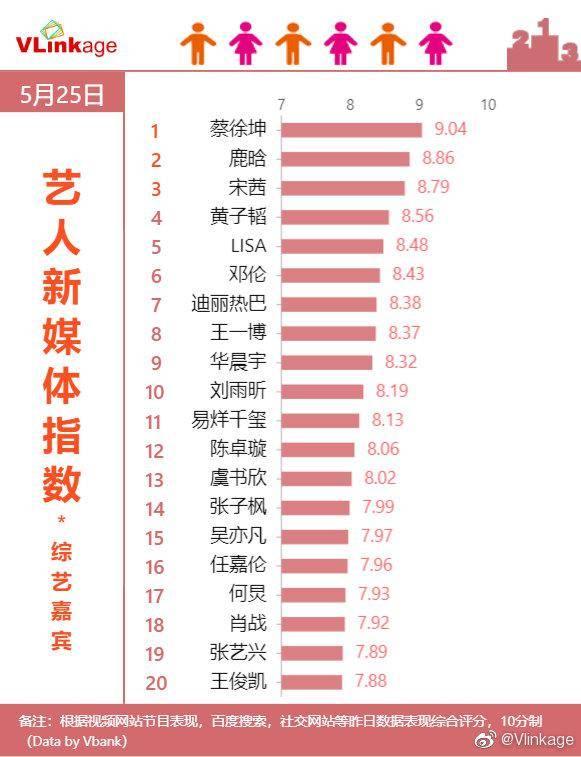 艺人新媒体指数综艺嘉宾榜单公开蔡徐坤指数破九登榜单第一