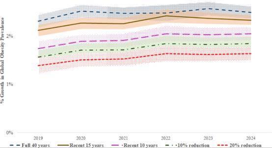 世界肥胖人口_这份身体指数对照表,想要健康必不可少 赶紧收藏