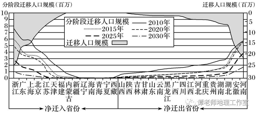 中国各省人口历年_中国各省人口分布图