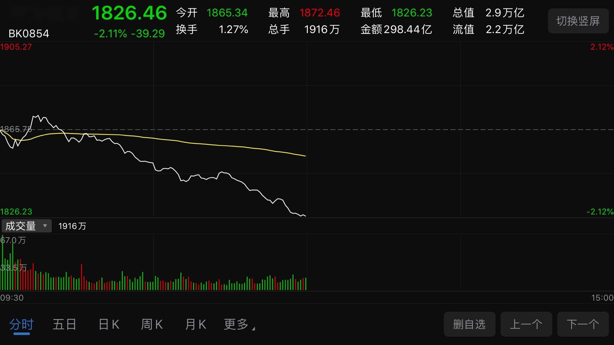 『板塊』149家華為概念股集體翻綠 板塊跌幅擴大至2.11%,