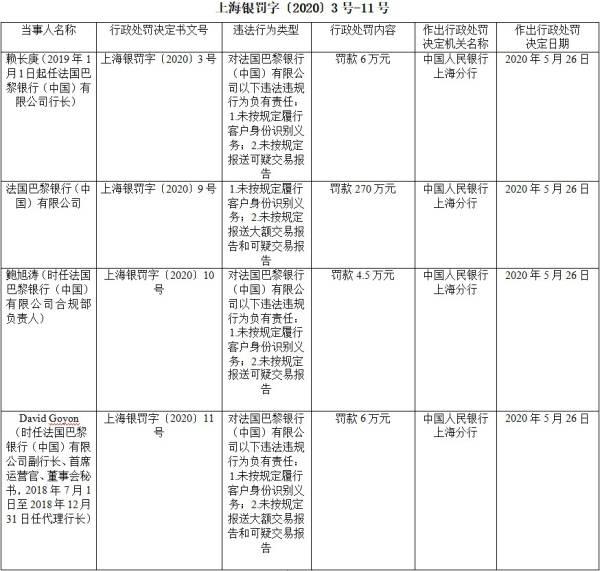 法国巴黎银行中国2宗违法遭罚270万 行长赖长庚遭罚_中欧新闻_欧洲中文网