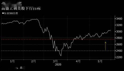 <strong>迫于美股连续上涨的压力 高盛调</strong>
