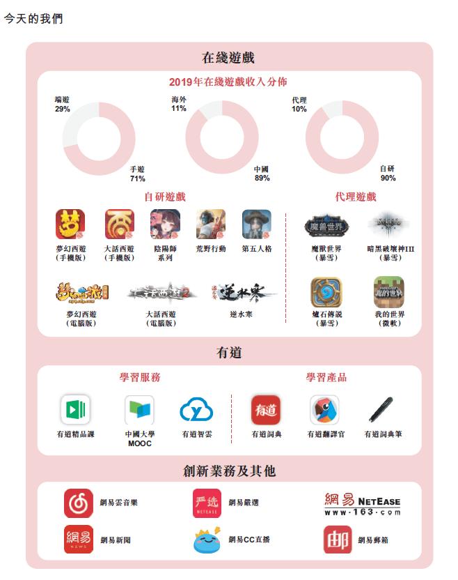 """业务 最高募资216亿港元,网易今天可以""""打新"""""""
