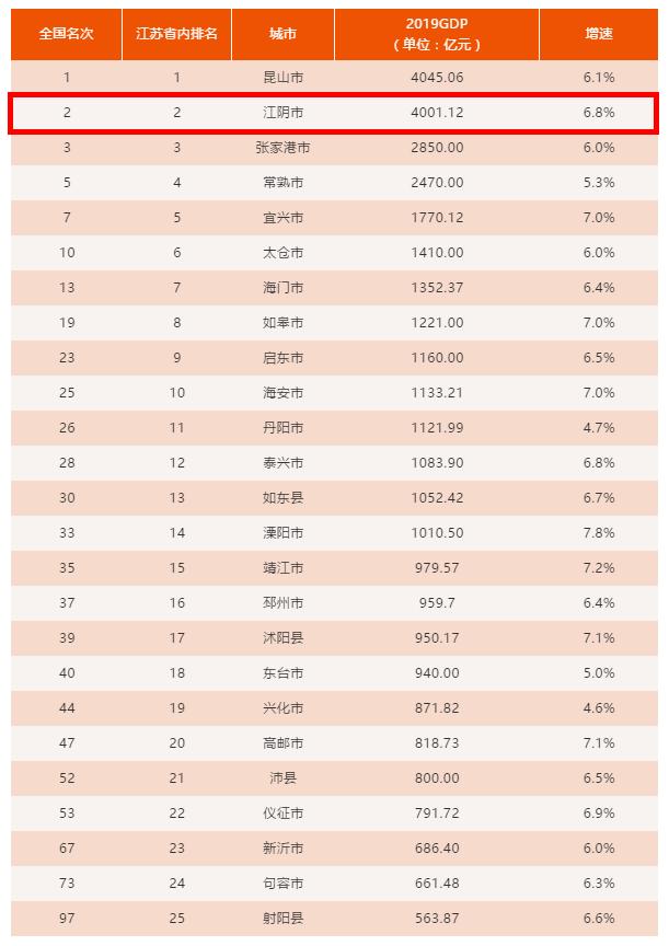 2020上半年GDP百强_中国gdp变化图