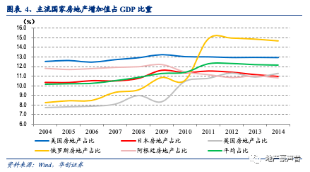 房地产gdp占比2018_2018中国各省gdp占比