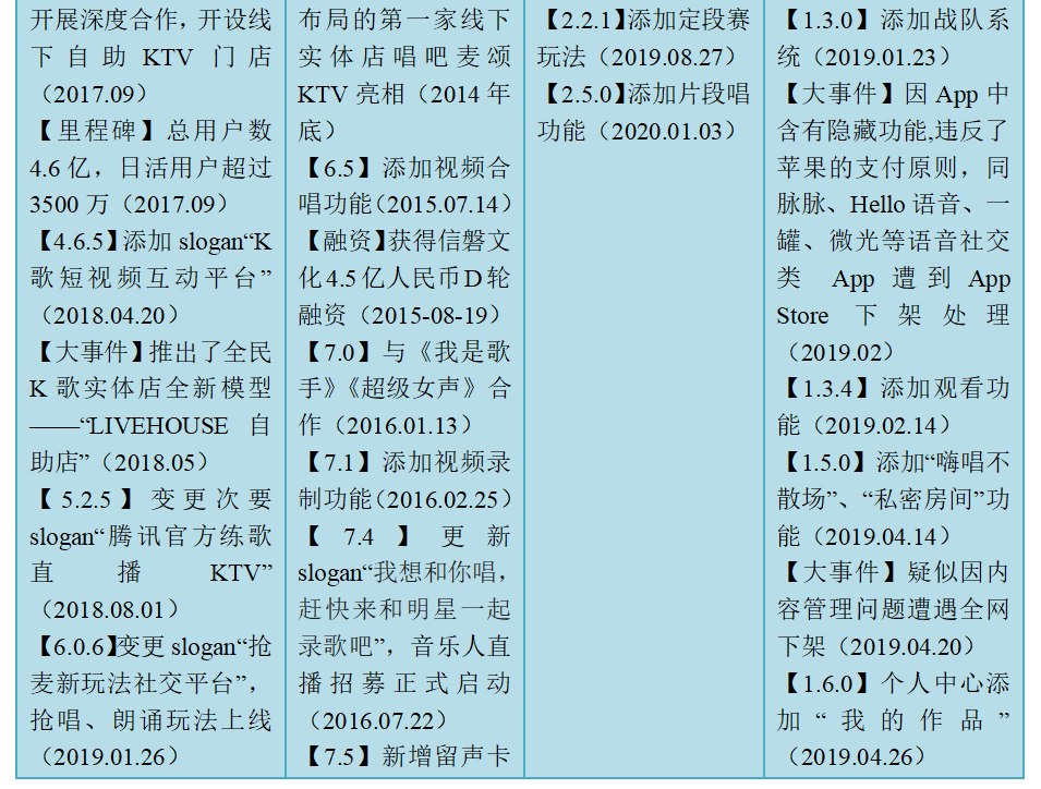 米科测评-ITMI社区-产物分析 | 全民K歌,居然也可以玩排位(5)