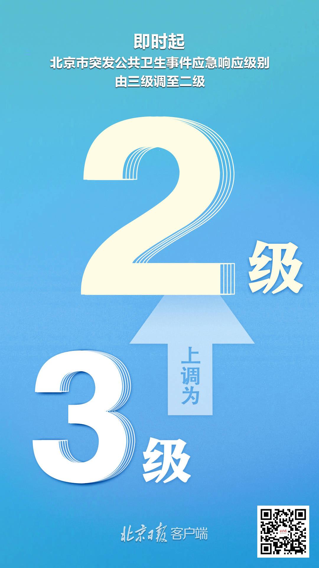 北京应急响应级别上调为二级!防控策略有这些重大变化