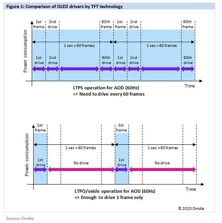 三星顯示今年量產 LTPO 手機屏幕,明年供貨 iPhone 13
