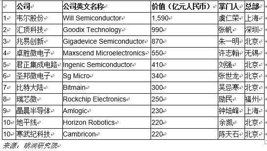 中国芯片设计10强民营企业公布:韦尔股份、汇顶科技、兆易创新列前三