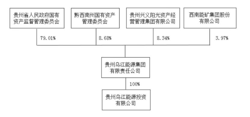 贵州乌江能源入主中来 国有资本入主后未来将走向何处?
