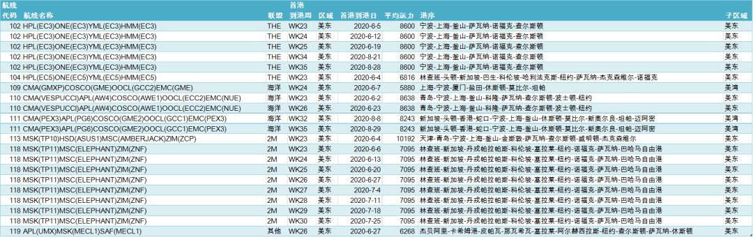 《【天富登陆地址】第三季度船公司大规模停航仍将继续,集运业今年或将亏损230亿美元》