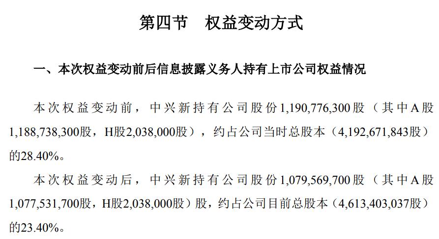 股民深夜重磅!中兴通讯大股东出手:突然减持2000万股 股民:套路太深了!