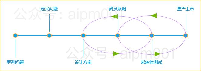 我所有的成功项目,需求洞察艰难(图8)