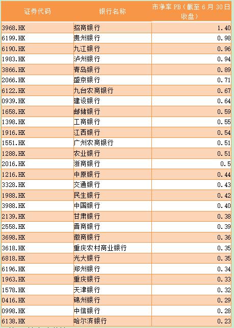 充足率港股逾九成中资银行股破净 渤海银行逆势开启招股