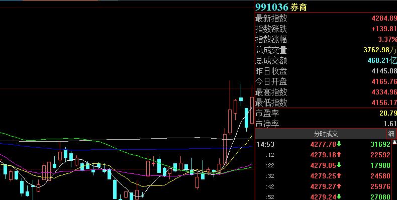 券商板块大涨,这只个股5天三涨停!机构看好头部券商,券商主题基金还能买吗?