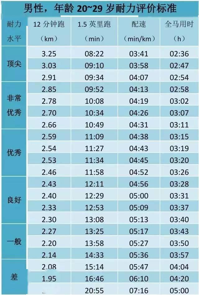 姚明当年跑3200米配速408,12分钟经典跑步测试,你处在什么水平? 知识百科 第16张