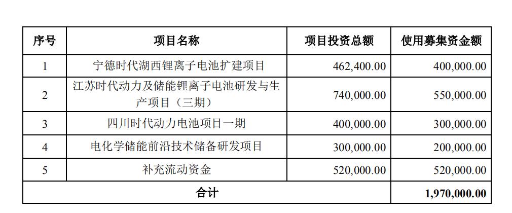 最前线丨宁德时代获中证监核准,将非公开发行不超2.21亿股新股