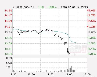 上海邮币卡交易中心快讯:*ST湘电跌停
