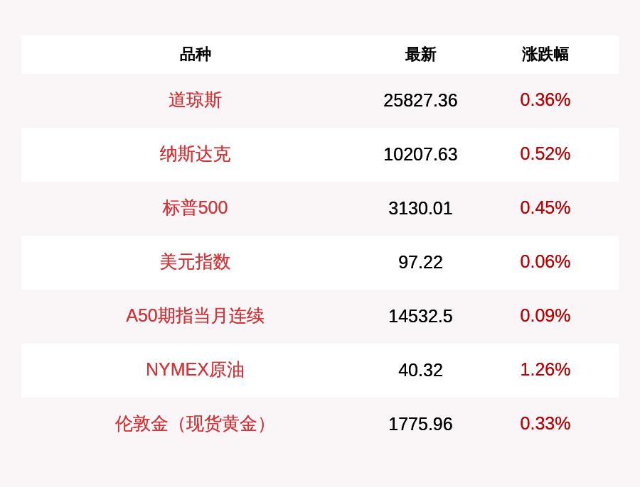 7月3日道指收盘上涨0.36%,纳指涨0.52%