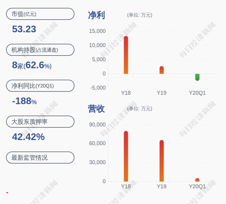 舒泰神:控股股东熠昭科技补充质押约1375万股