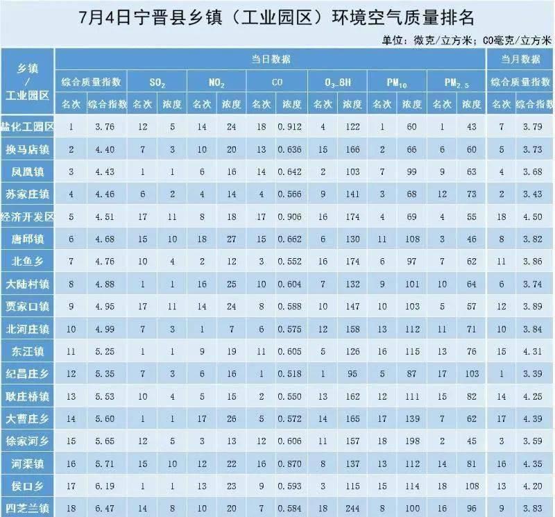 7月4日,宁晋县乡镇(工业园区)环境空气质量排名
