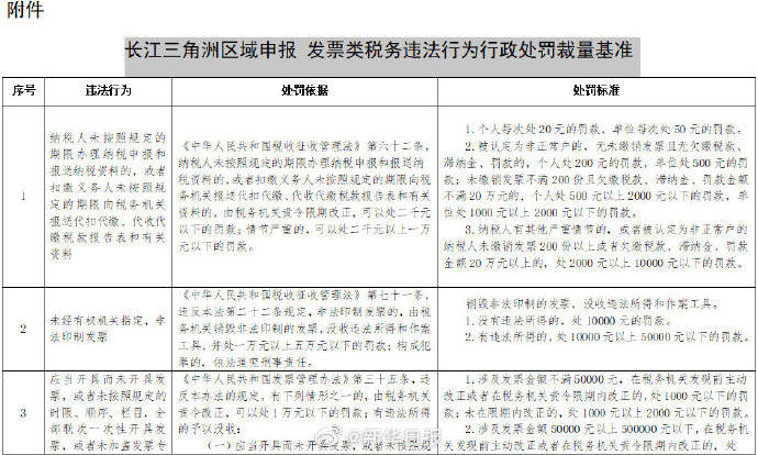 长三角发票类税务违法处罚裁量基准来了!8月1日起施行