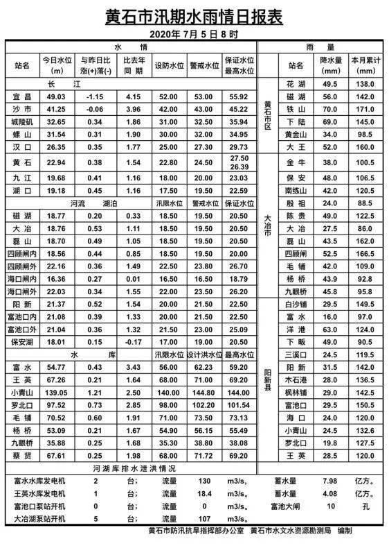 快讯:长江黄石港水位超设防水位