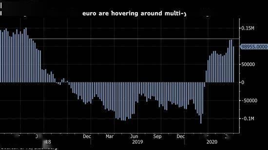 欧盟刺激计划推升欧元 但分析师担忧投资者或许过于乐观