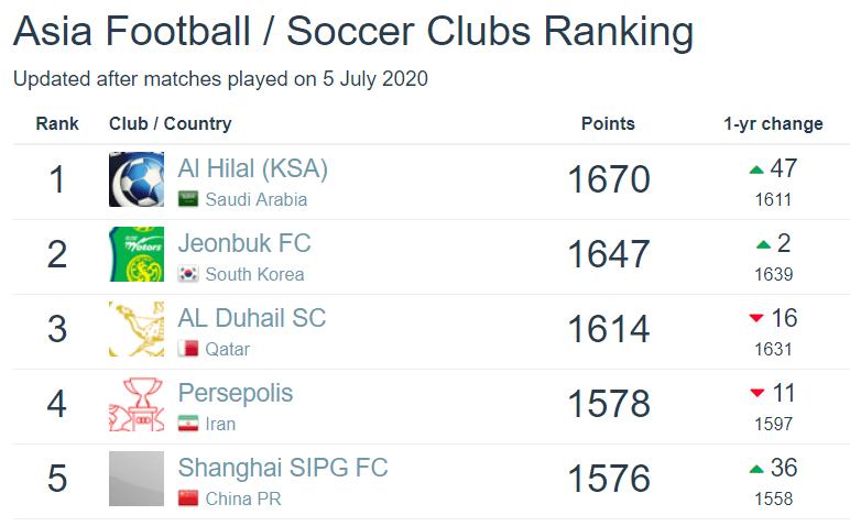 【足俱排名】上海上港上升至世界第137亚洲第5中超第1 亚洲TOP10中超两队还有广州恒大淘宝(2020年第28期足球数据库版)