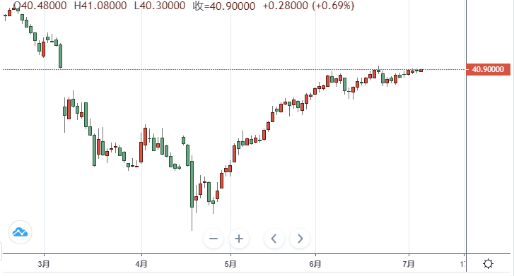 【原油收盘】EIA、API原油库存双双意外录得大增 油价周三仍温和收涨