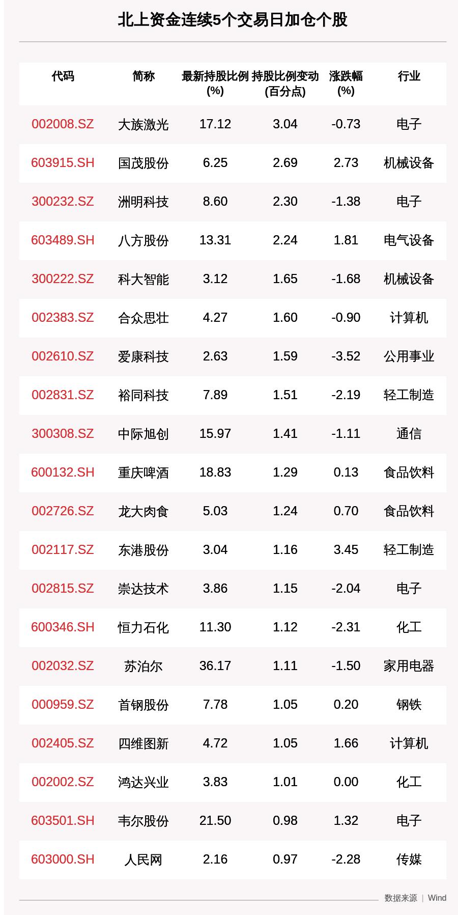 揭秘北上资金:连续5日加仓这77只个股(附名单)