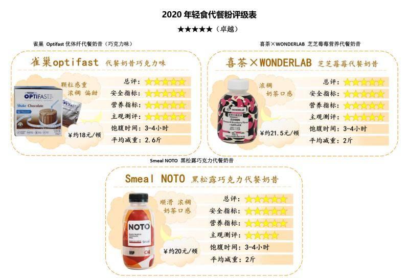 <strong>用深圳消委会对10种代餐粉进行了检测,</strong>