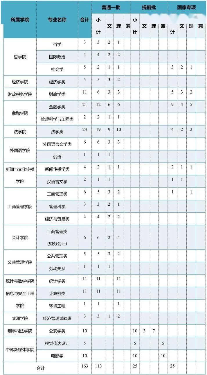 权威发布|中南财经政法大学2020年本科招生计划