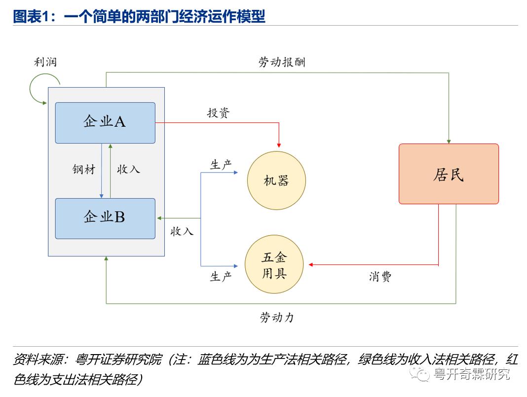 两部门经济核算GDP的方法_GDP统一核算背后 新一轮城市竞争打响