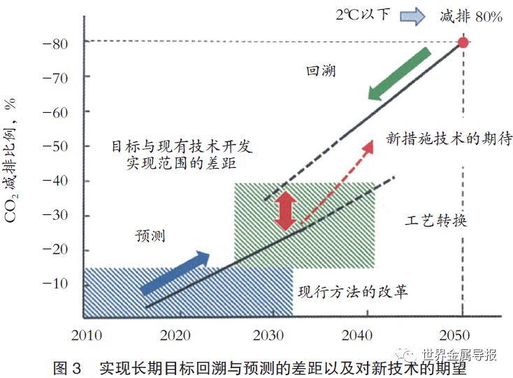 专题:炼铁过程CO减排面临的挑战及前景展望 冶金专题报告炼铁3000字
