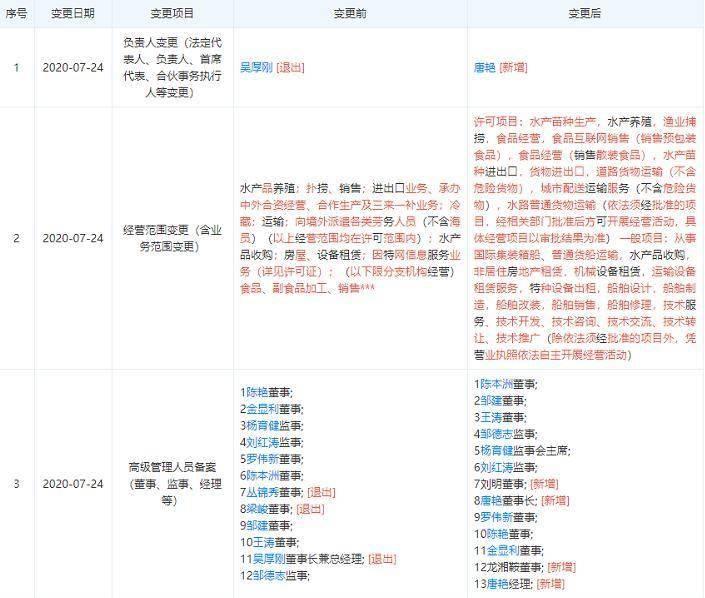鹿寨新闻吴厚刚退出獐子岛集团股份有限