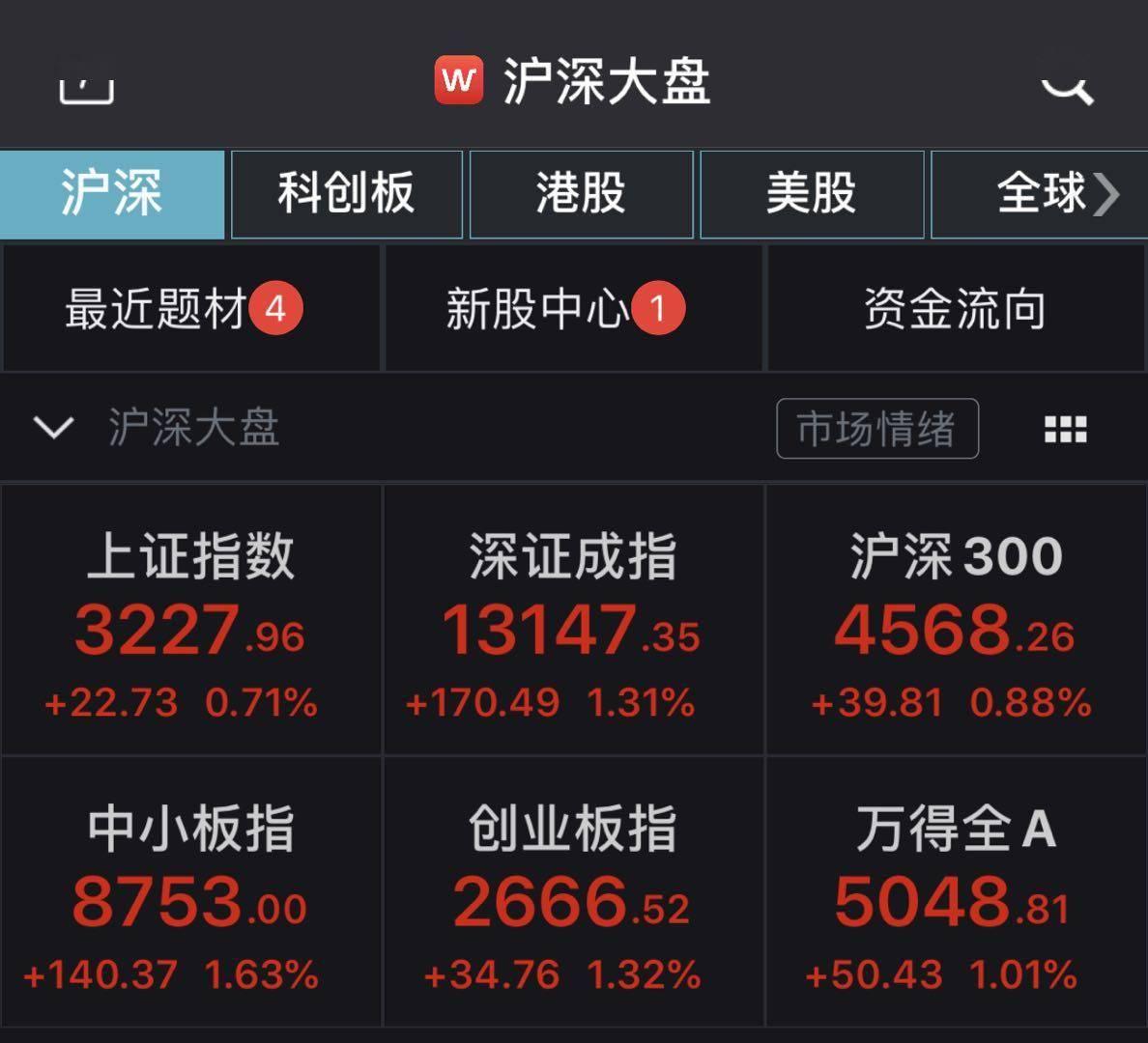 A股全天震荡沪指收涨0.71% 黄金概念股大幅回调