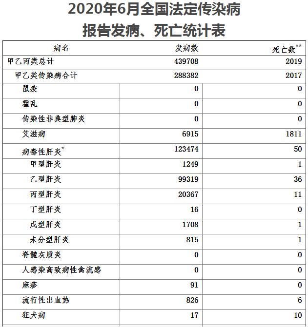 intel中国官网6月份全国新增新冠肺炎确诊